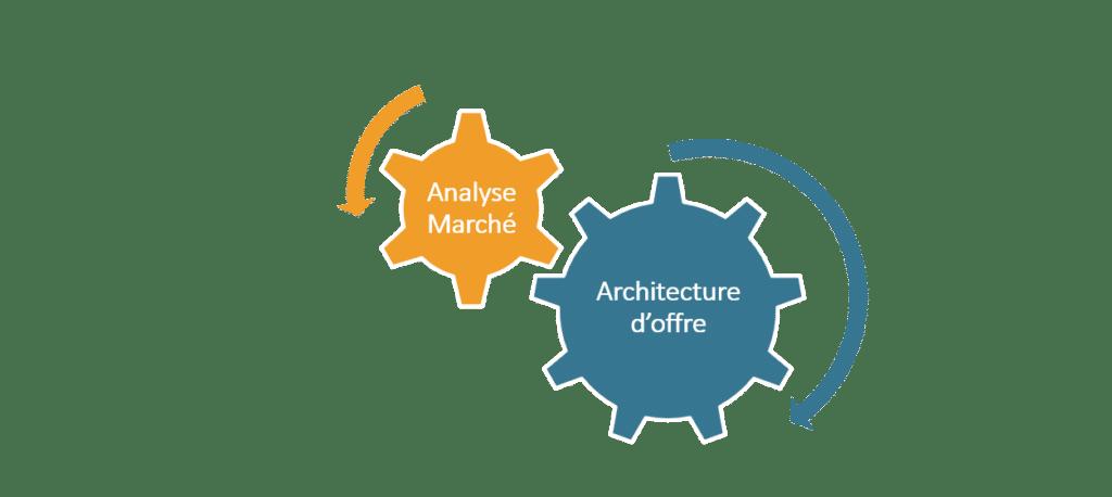 Analyse marché et architecture offre